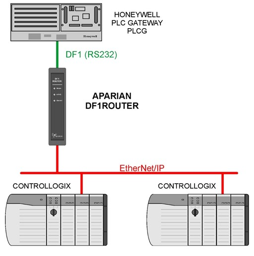 DF1 Router