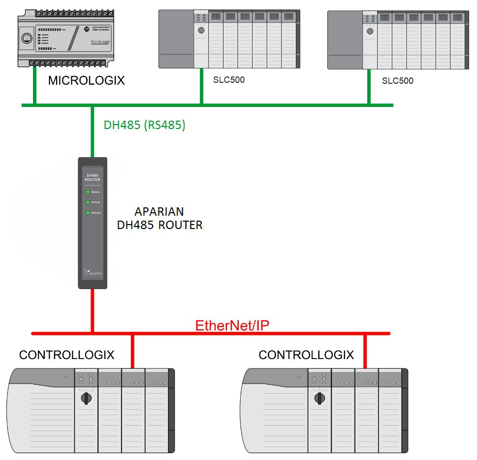 EtherNet/IP to DH485 Router, 1761-NET-AIC