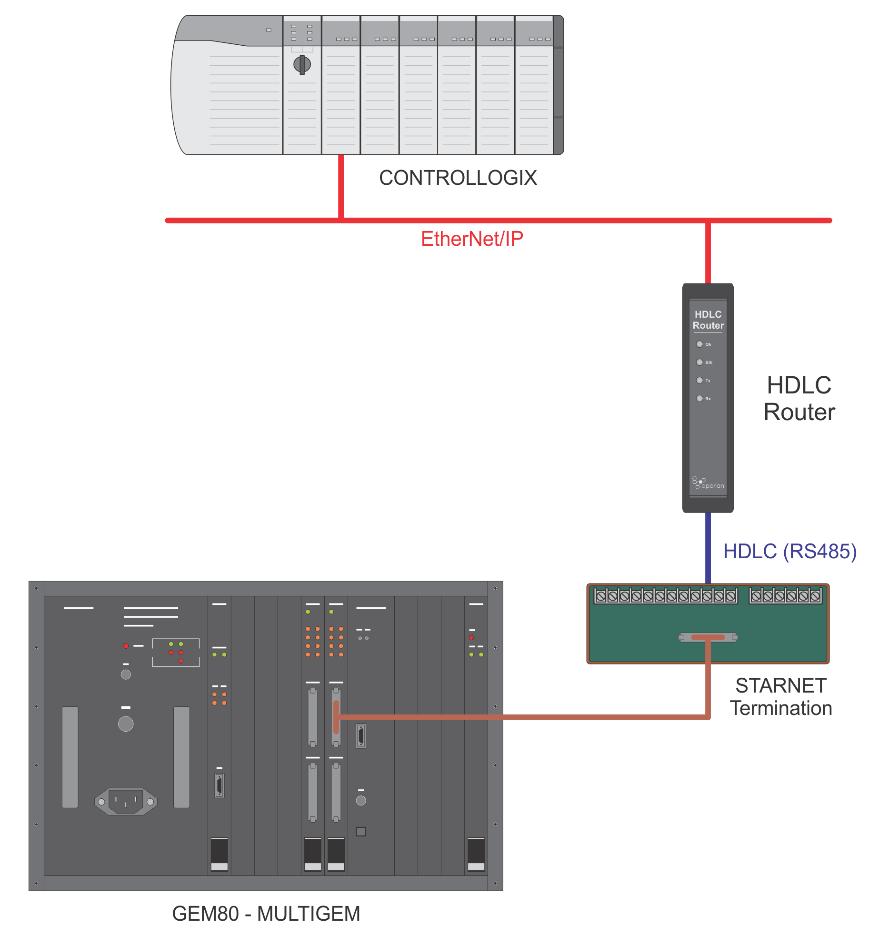 hdlc router