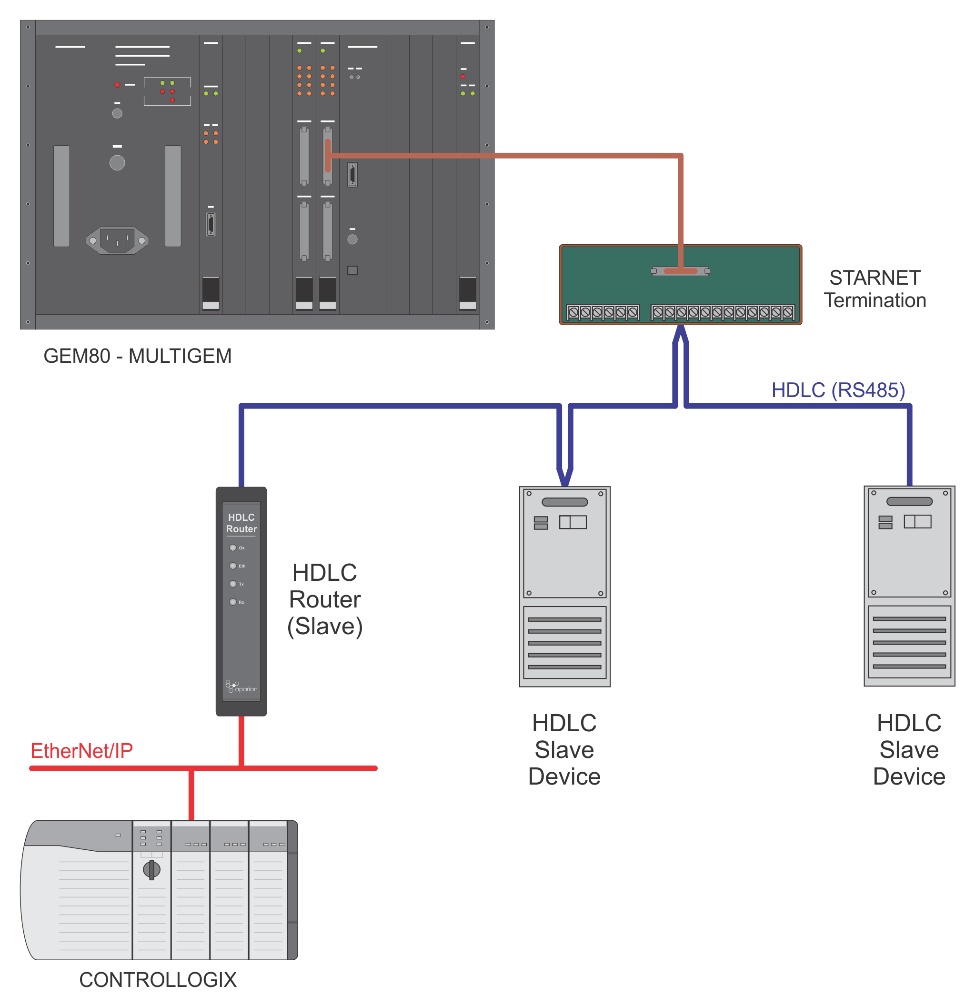 Hdlc Router Rs 485 Diagram 2wire Example Of The As A Slave