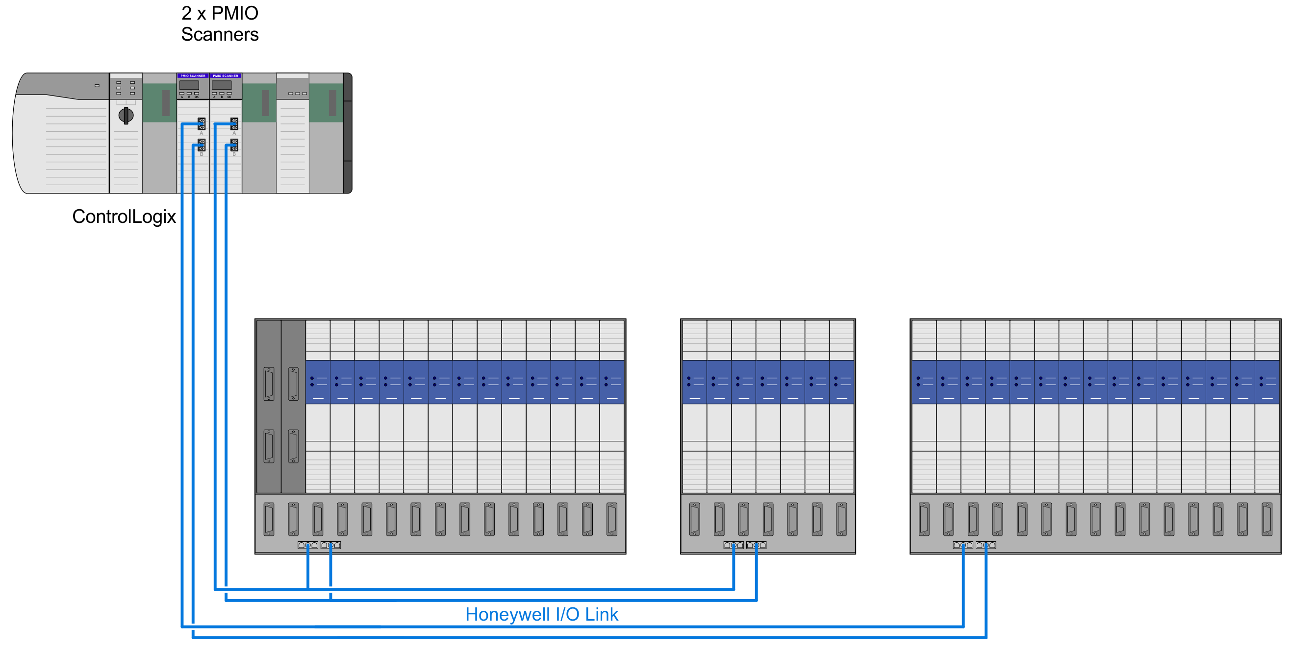Honeywell TDC 3000 PMIO I/O Link Migration architecture. Four chassis implementation. A second PMIO can be added, if more than 28 IOPs are migrated.