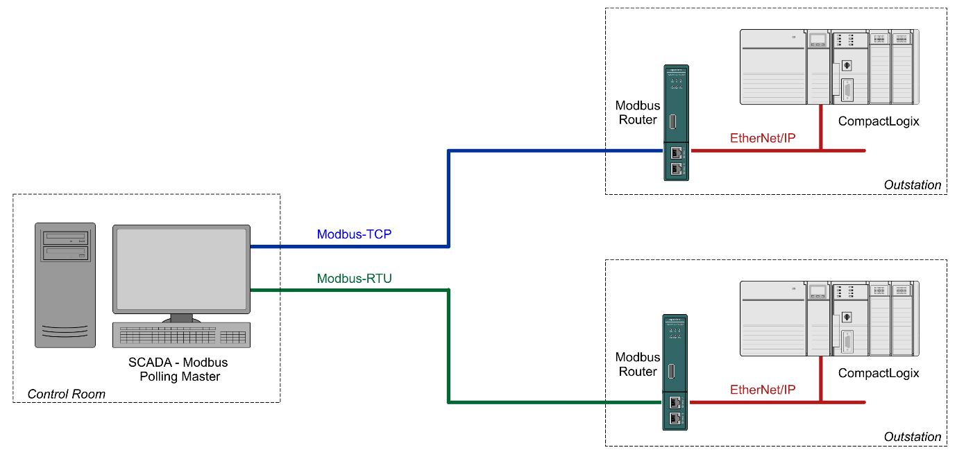 Modbus Router/B